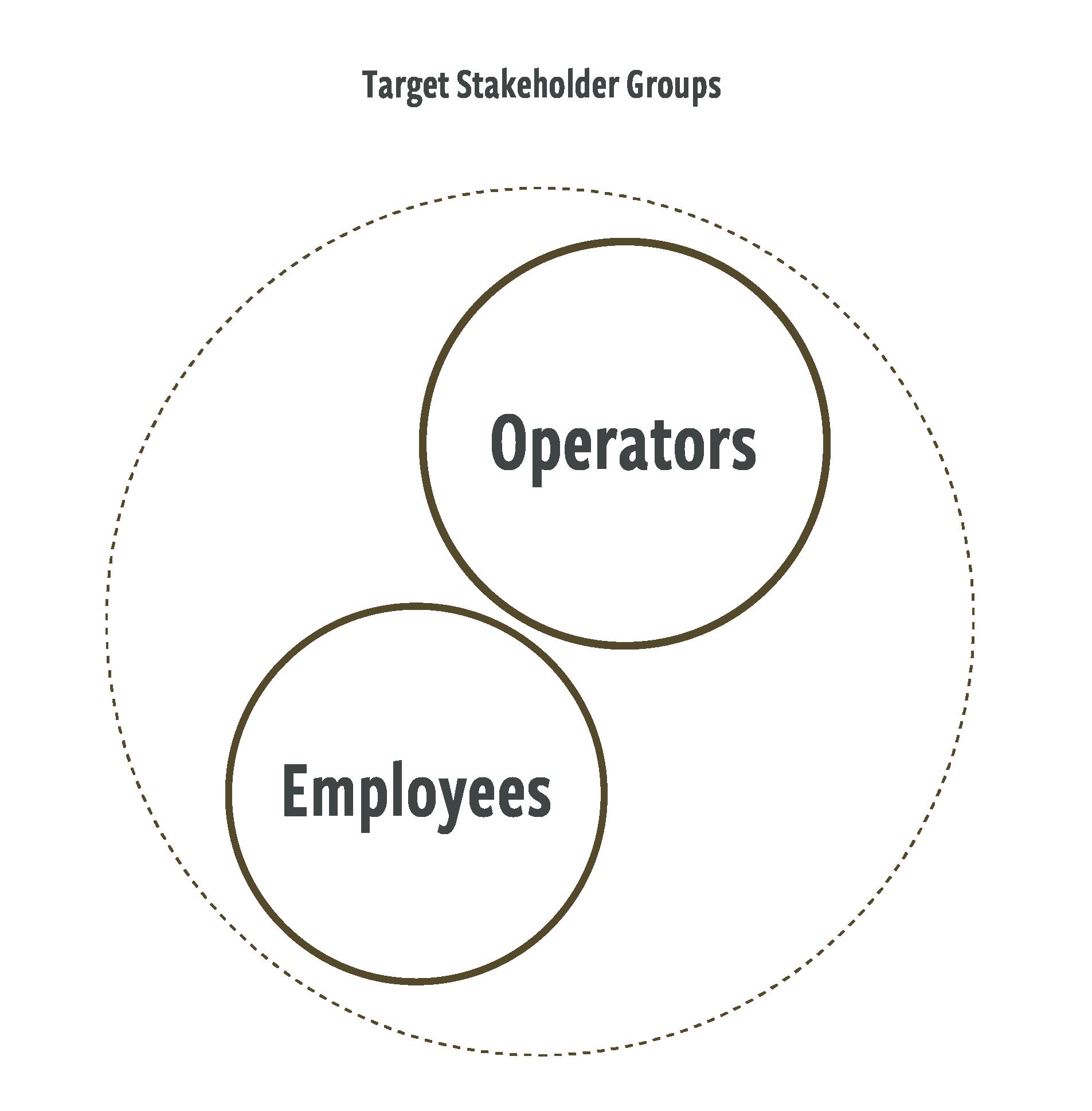 silvertip stakeholder diagram